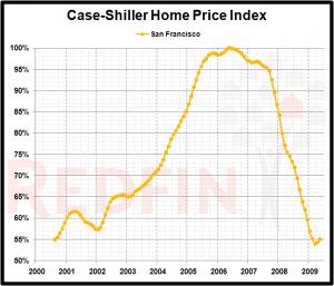 91 San Francisco Bay Area market chart 300x257